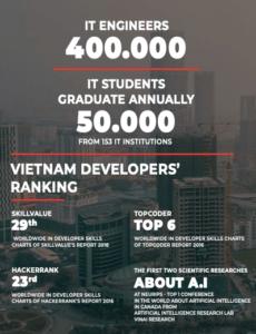 10 Benefits Of Outsourcing Software Development In Vietnam 1