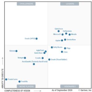 Assess Enterprise Low-code Platform Leaders In The Market