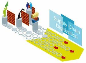 Examine Digital Transformation In Supply Chain & Logistics 3