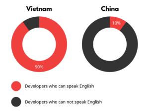 Outsourcing software development Vietnam & China Comparison 3