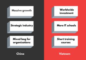 Outsourcing software development Vietnam & China Comparison 4